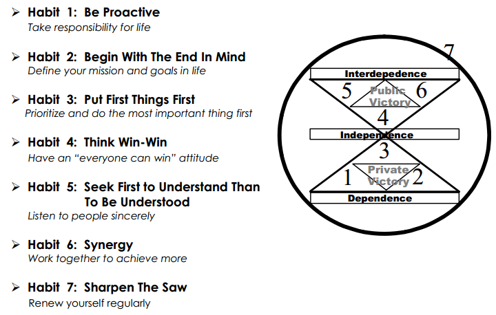 7 effective habit highly paper people term Summary of the 7 habits of highly effective people, stephen f covey's bestseller on personal effectiveness.